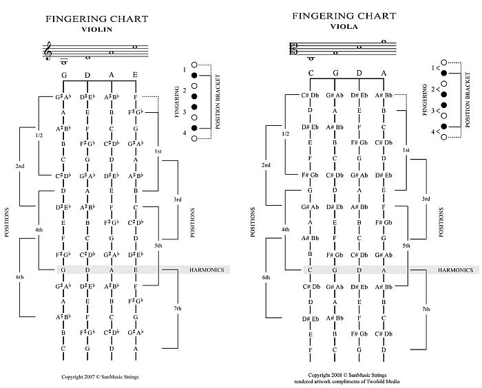 image relating to Violin Finger Chart Printable titled Violin/Viola, Piano: 3 octave fingerings