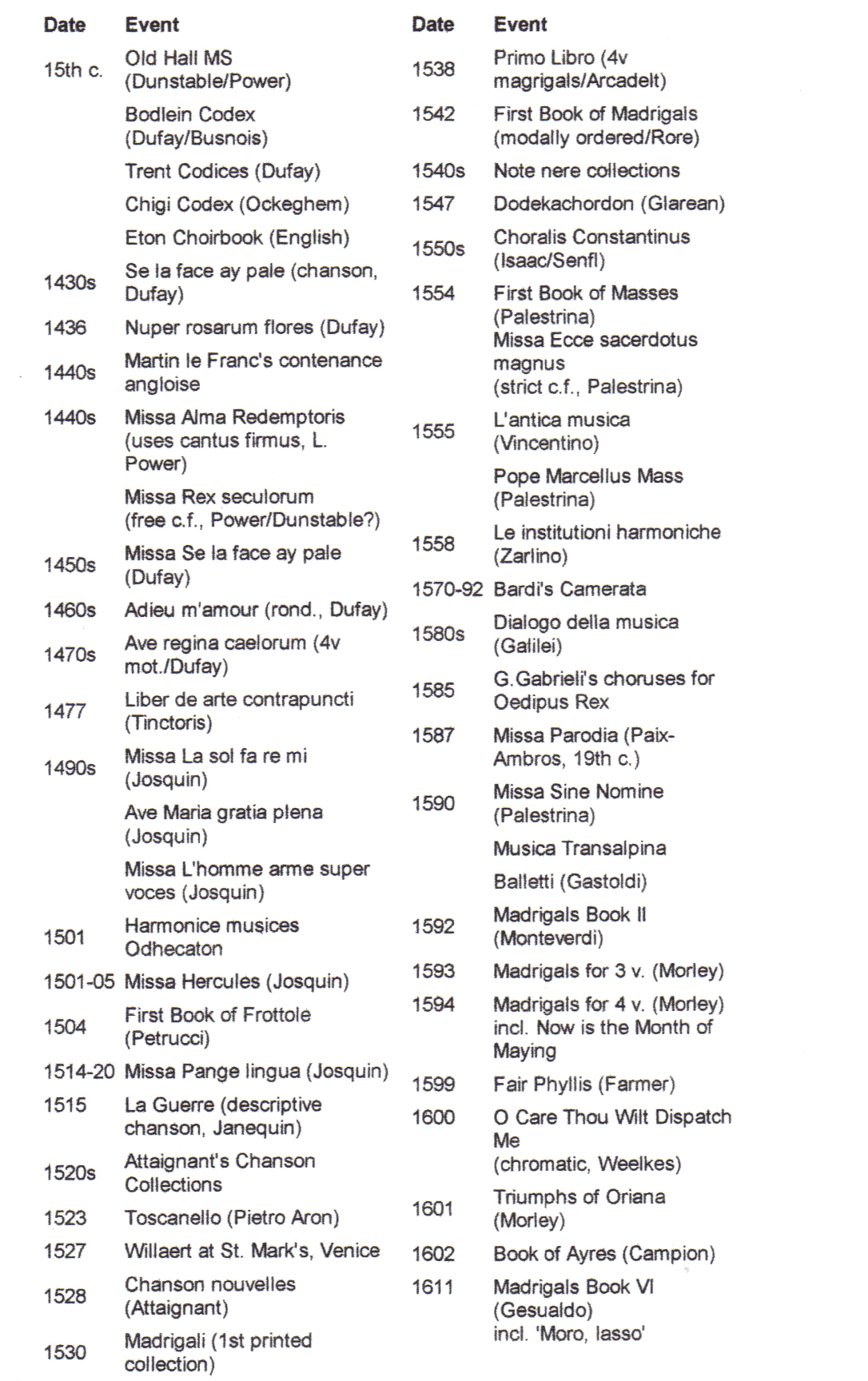Grout History of Western Music: Outlines and Time Lines ...